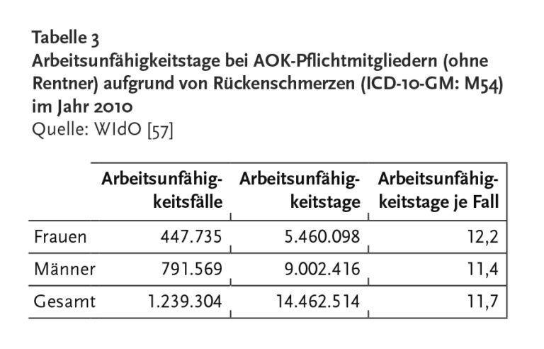 Rueckenschmerzen Tabelle Rki